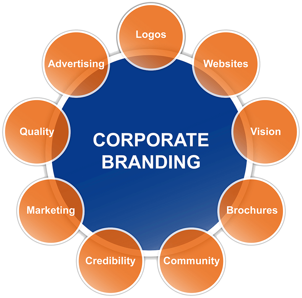 Corporate Branding Schematic