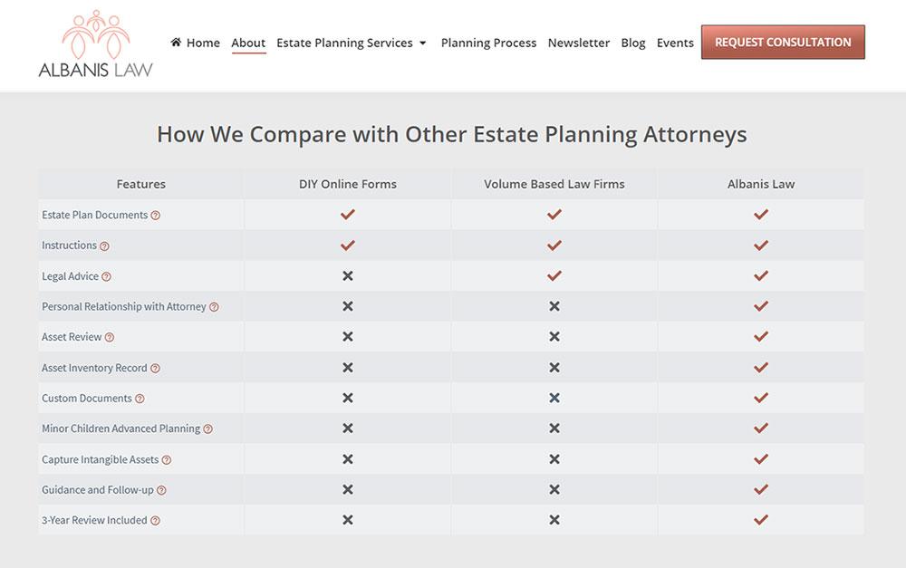 Estate Attorney Website Comparison Table