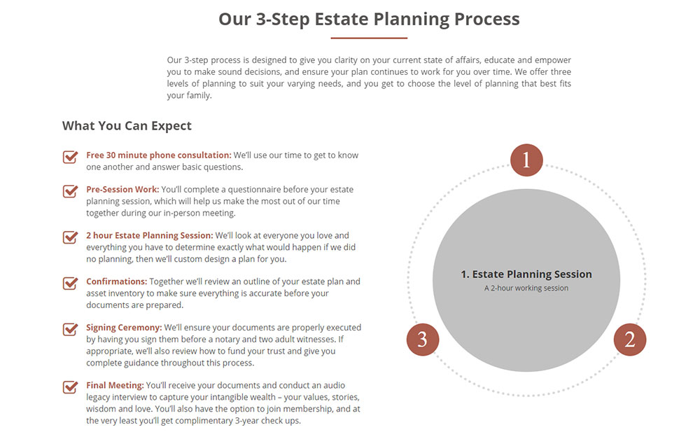 Estate Attorney Website Process